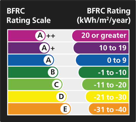 BRFC Rating Scale